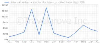 Price overview for flights from Des Moines to United States