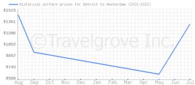 Price overview for flights from Detroit to Amsterdam