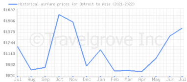 Price overview for flights from Detroit to Asia