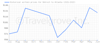 Price overview for flights from Detroit to Atlanta