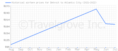Price overview for flights from Detroit to Atlantic City