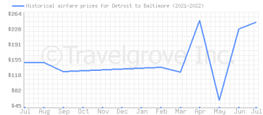 Price overview for flights from Detroit to Baltimore