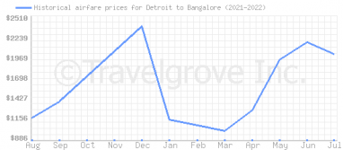 Price overview for flights from Detroit to Bangalore