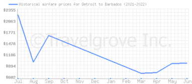 Price overview for flights from Detroit to Barbados