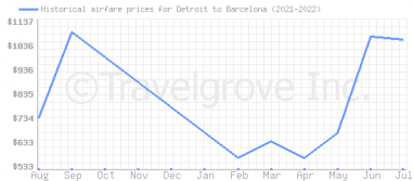 Price overview for flights from Detroit to Barcelona