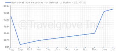 Price overview for flights from Detroit to Boston