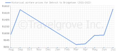Price overview for flights from Detroit to Bridgetown