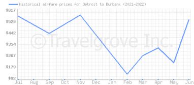 Price overview for flights from Detroit to Burbank