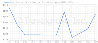 Price overview for flights from Detroit to Cancun