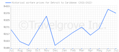 Price overview for flights from Detroit to Caribbean