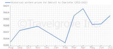 Price overview for flights from Detroit to Charlotte