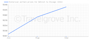 Price overview for flights from Detroit to Chicago