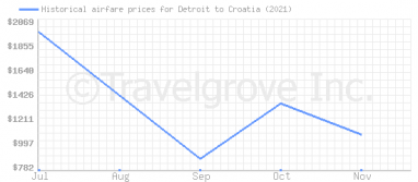 Price overview for flights from Detroit to Croatia