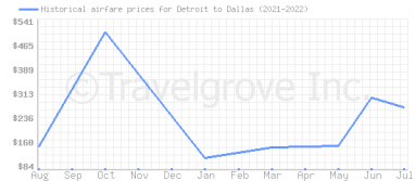Price overview for flights from Detroit to Dallas