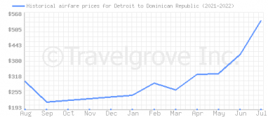 Price overview for flights from Detroit to Dominican Republic