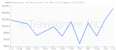 Price overview for flights from Detroit to Dubai