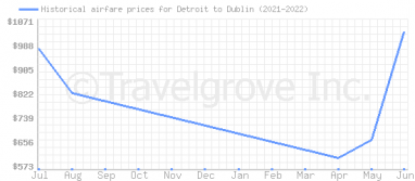 Price overview for flights from Detroit to Dublin
