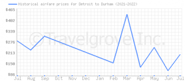 Price overview for flights from Detroit to Durham