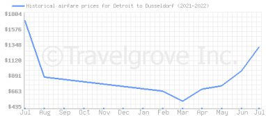 Price overview for flights from Detroit to Dusseldorf
