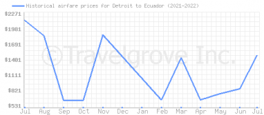 Price overview for flights from Detroit to Ecuador