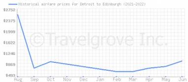 Price overview for flights from Detroit to Edinburgh