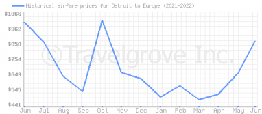 Price overview for flights from Detroit to Europe