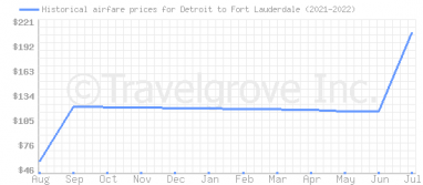 Price overview for flights from Detroit to Fort Lauderdale