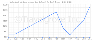 Price overview for flights from Detroit to Fort Myers