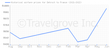 Price overview for flights from Detroit to France