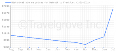 Price overview for flights from Detroit to Frankfurt