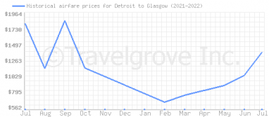 Price overview for flights from Detroit to Glasgow