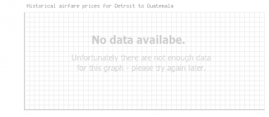 Price overview for flights from Detroit to Guatemala