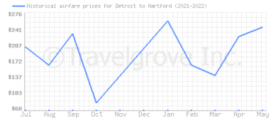 Price overview for flights from Detroit to Hartford