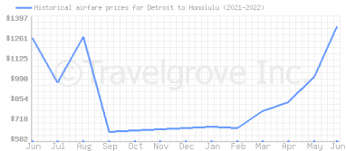 Price overview for flights from Detroit to Honolulu