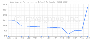 Price overview for flights from Detroit to Houston
