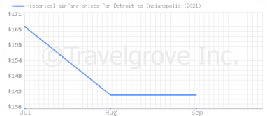 Price overview for flights from Detroit to Indianapolis