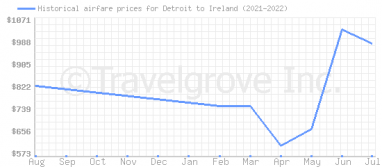 Price overview for flights from Detroit to Ireland