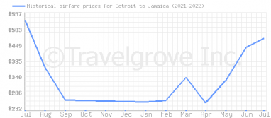 Price overview for flights from Detroit to Jamaica