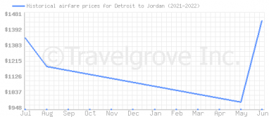 Price overview for flights from Detroit to Jordan