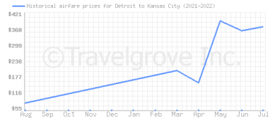 Price overview for flights from Detroit to Kansas City