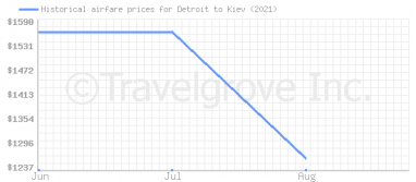 Price overview for flights from Detroit to Kiev