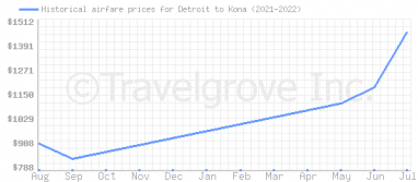 Price overview for flights from Detroit to Kona