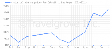 Price overview for flights from Detroit to Las Vegas