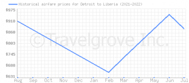 Price overview for flights from Detroit to Liberia