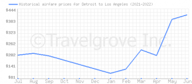 Price overview for flights from Detroit to Los Angeles
