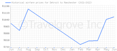 Price overview for flights from Detroit to Manchester
