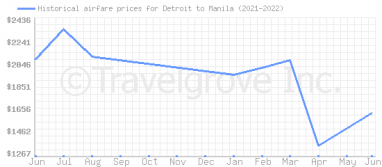 Price overview for flights from Detroit to Manila