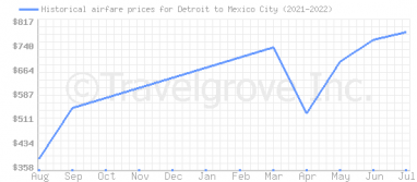 Price overview for flights from Detroit to Mexico City
