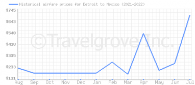 Price overview for flights from Detroit to Mexico