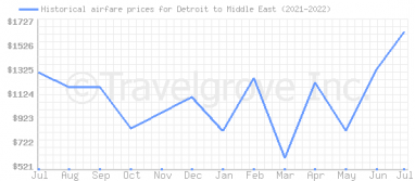 Price overview for flights from Detroit to Middle East
